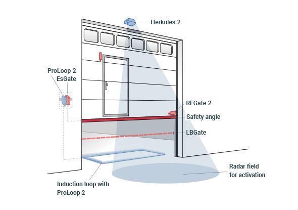 Application examples open vertical doors - BBC Bircher smart access