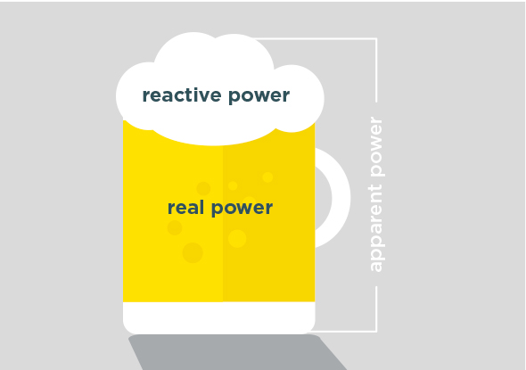 Compare power with a beer glass - White paper reduce reactive power
