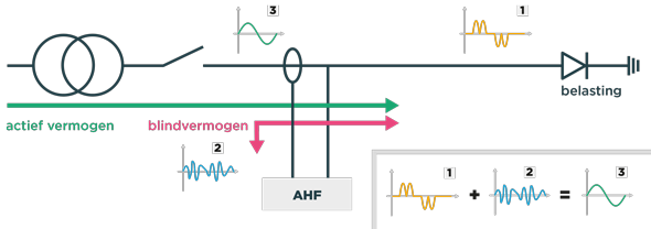 How an active filter (AHF) works - Sinexcel