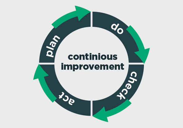 PDCA - Continious improvement of processes - Temporarely vs permanent measurements