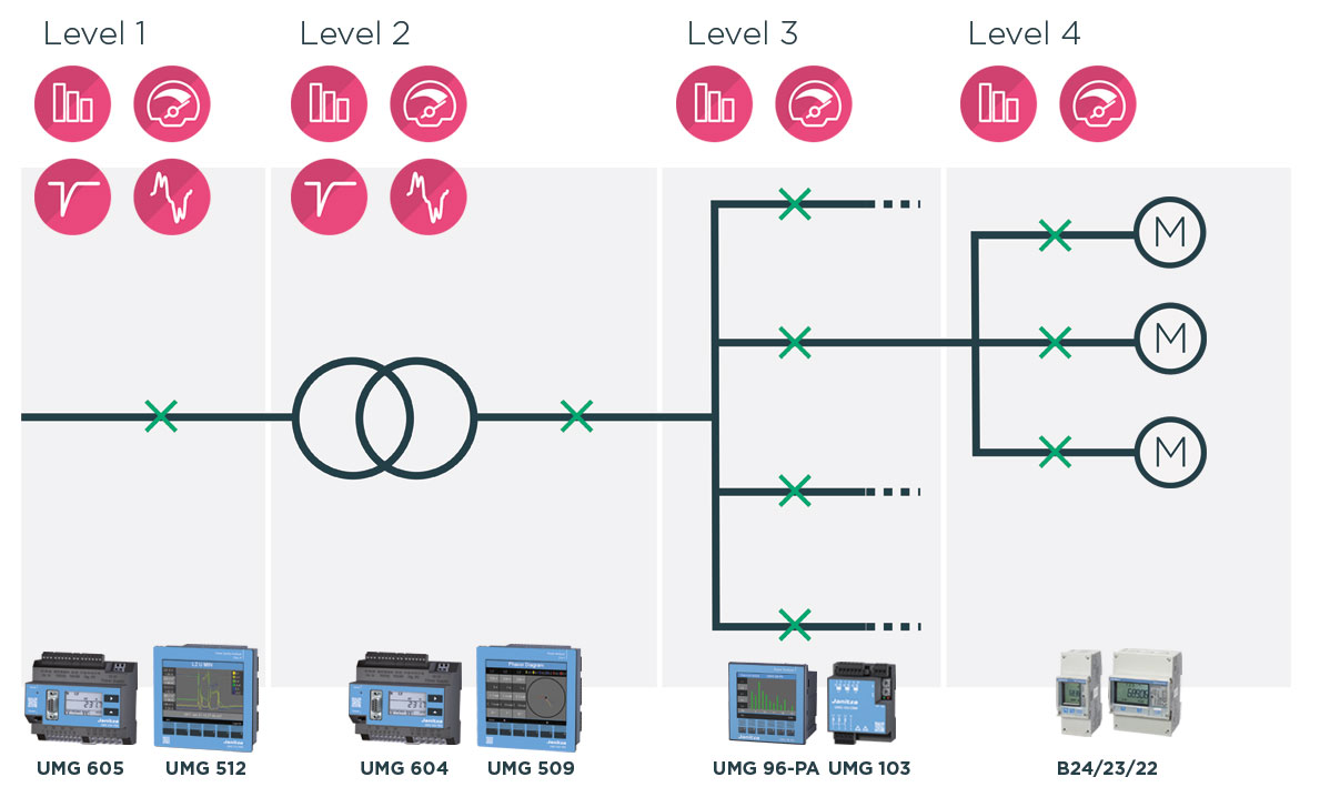 4 levels of power management
