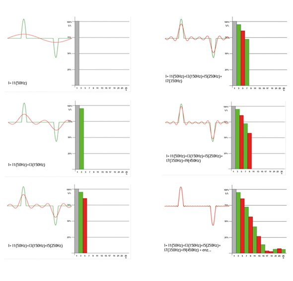 The fourier analysis of a polluted current form - White paper higher harmonic