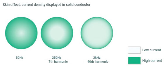 The skin effect causes a higher current density on the outside of the conductor