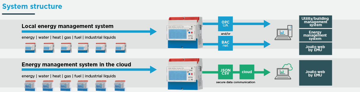 The energy management system for the utility - EMU Electronic