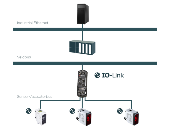 IO-Link communication on sensor level - SensoPart