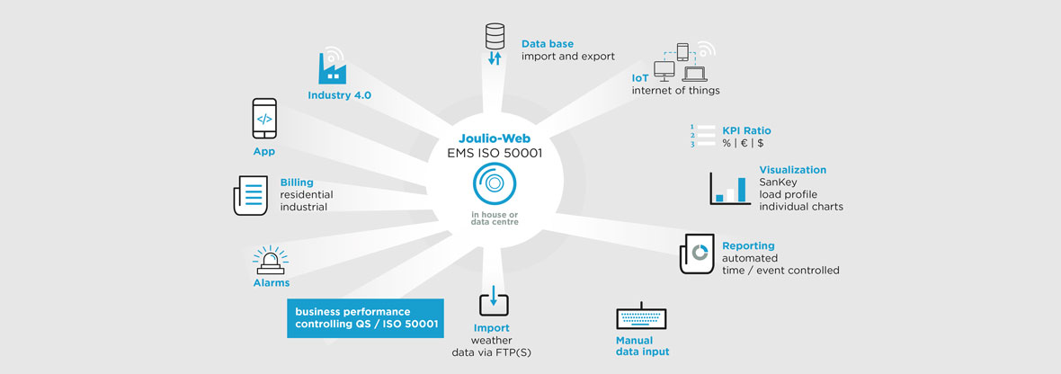 Energiemonitoringssysteem Joulio Web - EMU Electronics