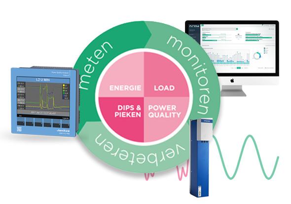 DCEM Power Management - fortop