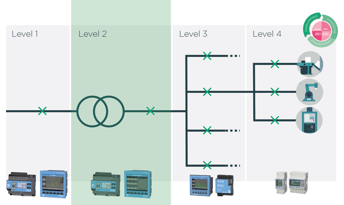 Power management - Power Analyzers - Janitza