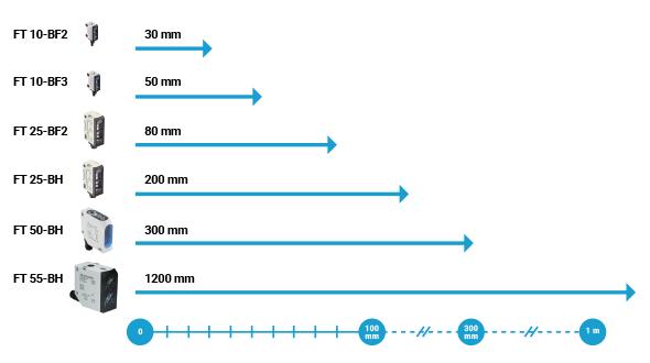 Measuring range of blue light sensors - SensoPart