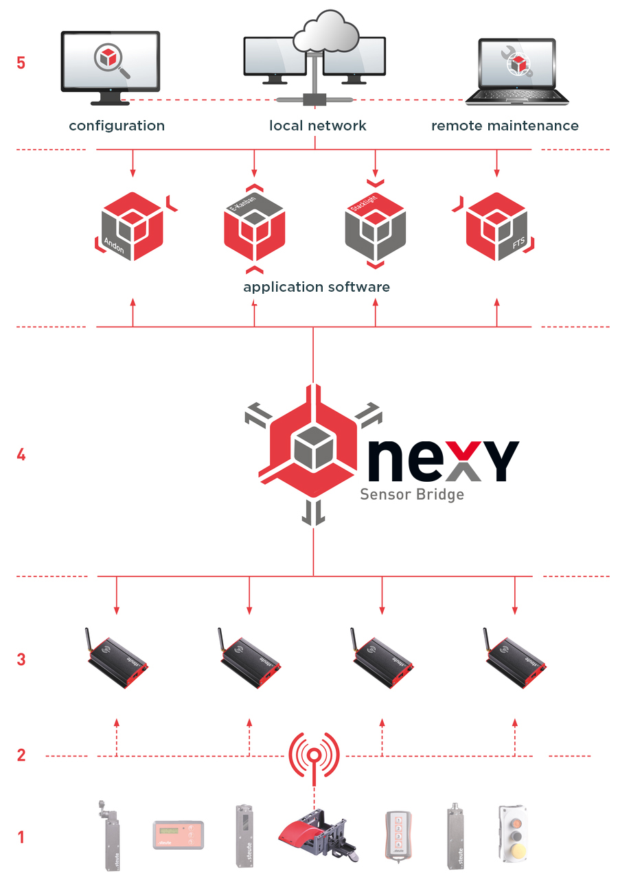 Sensor bridge schedule - steute nexy