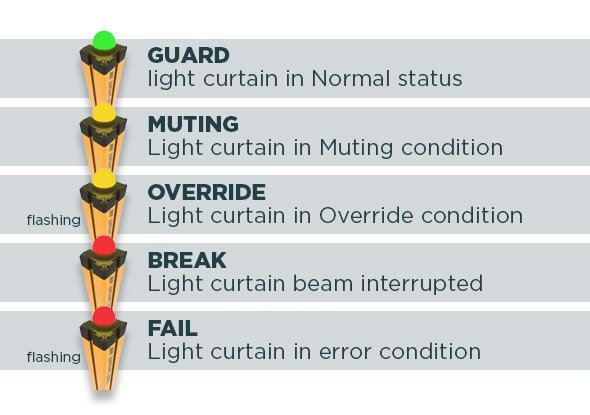 Status lamp on muting light curtain | ReeR