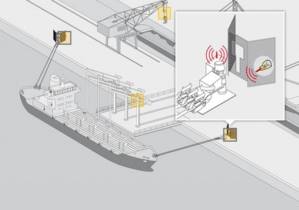Use of foot switch in ports | GFSI | steute